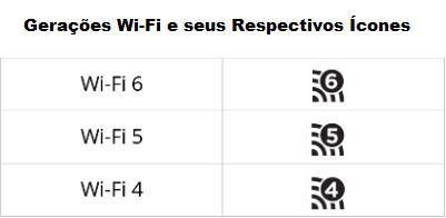 Ícones das Gerações Wi-Fi